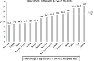 Differences in depression between countries.