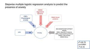 In this multiple regression model, the presence of joint hypermobility and physiological anxiety was shown, and the absence of aggressive behavior and social conflicts significantly predicted belonging to the group with anxiety.