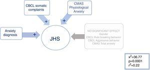 Stepwise multiple logistic regression analysis to predict the presence of JHS. Multiple regression model in which group membership is predicted with the syndrome of joint hypermobility. Having a diagnosis of anxiety, somatic complaints and physiological signs of anxiety are predictive of SHA.