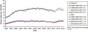 Evolution of gross suicide mortality rates by sex and joinpoint regression models, 1980-2016.