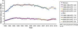 Evolution of adjusted suicide mortality rates by sex and joinpoint regression models. Spain, 1980-2016.