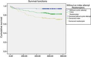 Cumulative proportion of survivor patients (who did not make a suicide attempt) in follow-up. Kaplan–Meier survival curve: log-rank statistic 23.6; gl=2; p<.001.