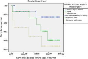 Cumulative proportion of survivor patients (who did not die due to suicide) in follow-up. Kaplan–Meier survival curve: log-rank statistic 1.67; gl=2; p=.434.