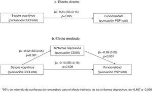Mediation analysis exploring the potential mediating effect of depressive symptoms in the relationship between cognitive biases and social functioning in people with psychotic disorders.
