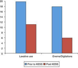 Variation of laxative use total score (P=.02), enema, and digitations use (P=.009), pre- and post-treatment.