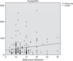 Relationship between the preoperative FA levels and the biliary duct diameter.