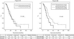 (A) Survival curves of patients in the post-protocol group (Post), analyzed according to the presence of R0 and R1 margin. Hazard ratio: 1.275 (95% CI 0.69–2.35). (B) Survival curves of patients with tumors of the pancreatic head of the post-protocol group (Post), analyzed according to the involvement of the retroperitoneal margin (RM). Hazard ratio: 2.044 (95% CI 1.00–4.16).