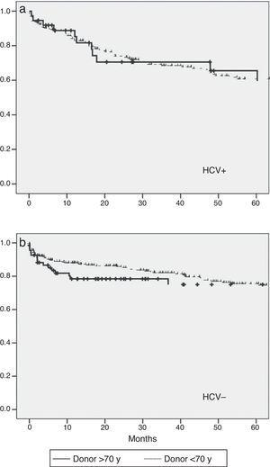 (a) Actuarial survival comparing a group of donors aged <70 years and group of donors aged >70 years for recipients with positive HCV; P=.97. (b) Actuarial survival comparing group of donors <70 years and group of donors >70 years in recipients with negative HCV; P=.19.