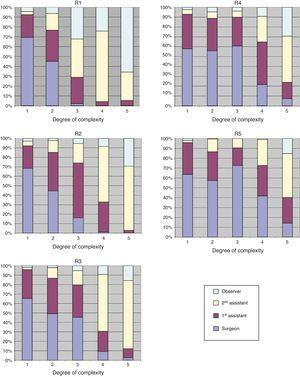 Increasing levels of responsibility during residency according to the degrees of complexity of surgical operations. R1/R2/R3/R4/R5 refer to residents in their first, second, third, fourth or fifth year, respectively.