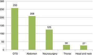 Types of emergency surgical operations (in number of procedures). OTS: orthopaedic and traumatological surgery.