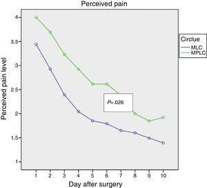Perceived pain level. MPLC: multiport laparoscopic cholecystectomy; MLC: minilaparoscopic cholecystectomy.