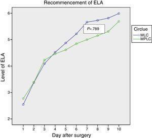 Recommencement of everyday life activities. ELA: everyday life activities; MPLC: multiport laparoscopic cholecystectomy; MLC: minilaparoscopic cholecystectomy.