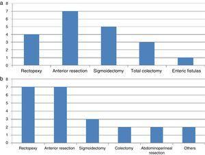 Colorectal operations described in the literature that caused IPNI in laparoscopic surgery (a) and in open surgery (b).