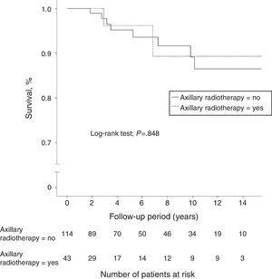 Kaplan–Meier curves comparing overall survival of N1 patients with or without axillary radiotherapy.