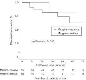 Kaplan–Meier curves for disease-free survival according to the state of the surgical margins after breast-conserving surgery in patients who received neoadjuvant chemotherapy.