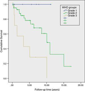 Actuarial survival after surgical resection due to non-functioning pancreatic neuroendocrine tumour; long-term prognosis according to the WHO classification grade (P=.002), Hospital Universitari de Bellvitge, 1993–2012.