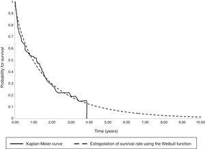 Overlapping Kaplan–Meyer and Weibull survival curves. Kaplan–Meier survival: Kaplan–Meier curve; Weibull survival: extrapolation of survival rate using the Weibull function.
