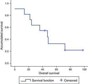 Kaplan–Meier survival analysis.