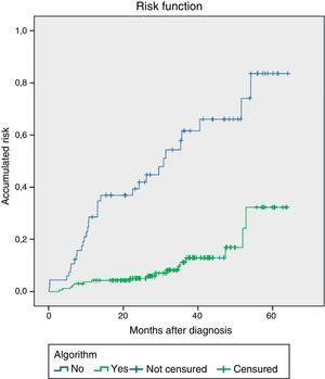 Survival analysis of abdominal wall indemnity using Kaplan–Meier (log rank test) between the groups in which the algorithm was applied or not.