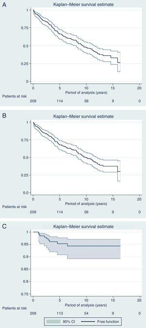 (A) Disease-free survival; (B) Overall survival; (C) 5-year rate of locoregional recurrence 4.7% (95%CI: 2.4–8.2).