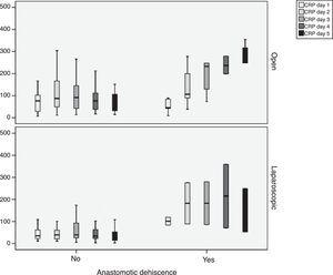CRP values in the open and laparoscopic approaches according to existence of anastomotic dehiscence. The results are expressed as median and interquartile range.