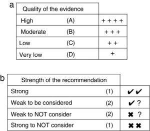 Representation of the quality of the evidence (a) and the recommendation grade (b).