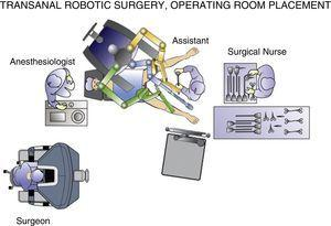 Transanal robotic surgery, operating room placement.