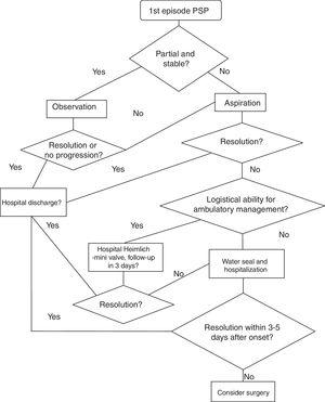 Treatment algorithm for primary spontaneous pneumothorax.