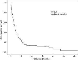 Kaplan–Meier plot of the overall survival curve.