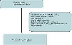 Inclusion and exclusion criteria for the selection of articles.