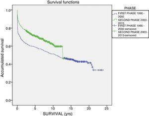 Patient survival by phases.