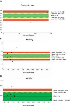 Rate of resectability (A), morbidity (B) and mortality (C); each point represents a study included in Table 1. Green: within standard limits with variability due to chance; yellow: warning zone but still within the 95% confidence interval; red: over the 99.8% limit and the results cannot be randomly attributed to the process analyzed.