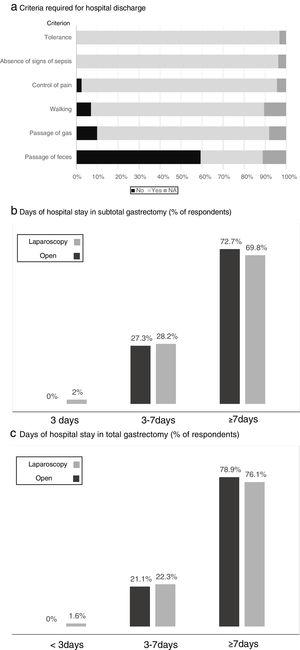 Results of the survey regarding the criteria required for hospital discharge (a) and days of hospital stay in subtotal (b) and total (c) gastrectomy. (a) Criteria required for hospital discharge; (b) days of hospital stay in subtotal gastrectomy (% of respondents); (c) days of hospital stay in total gastrectomy (% of respondents).