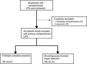Retrospective analysis of the prospective database of 40 patients with retroperitoneal LPS between 2004 and 2015.