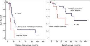 Analysis of disease-free survival (SLE) detailed.