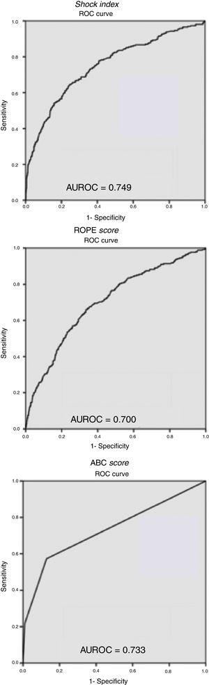 ROC curves and areas under the curve (AUROC) for the Shock Index, ROPE score and ABC score. This figure includes Table 6, representing the values of sensitivity, specificity, positive predictive value and negative predictive value of the 2 Shock Index cut-off points analyzed.
