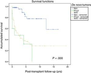 Survival after diagnosis of the different de novo tumors.