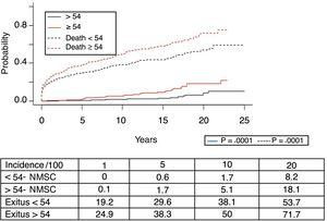 Estimation of the cumulative incidence function of non-melanoma skin cancer (NMSC), according to the different age groups.