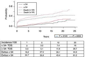 Incidence of solid organ tumors according to different age groups.