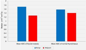 The relation of mean apparent diffusion coefficient (ADC) values of the thyroid nodules and mean ADC values of the extranodular normal thyroid tissues with the results of the postoperative pathological evaluations (P<.05 and P>.05; respectively).