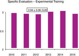 Evaluation of experimental training, scoring from 1 to 3.