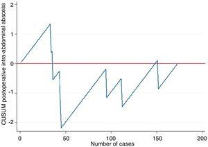 CUSUM chart: number of abscesses according to the number of cases.