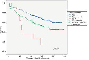 General survival according to LODDS prognostic groups.