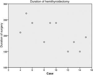 Evolution of hemithyroidectomy time.
