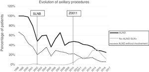 Evolution of axillary lymph node dissection, futile lymph node dissections, and positive sentinel lymph nodes without axillary lymph node dissection by per year.