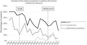 Evolution of axillary lymph node dissection, futile axillary lymph node dissections and positive lymph node dissections without axillary lymph node dissection per year in primary mastectomy (Group 2).