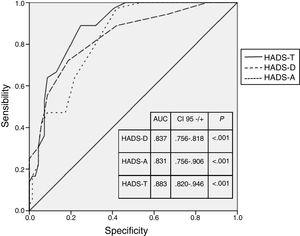 Receiver Operating Characteristic (ROC) for HADS. HADS-T: Total score of the Hospital Anxiety and Depression Scale; HADS-D: Depression score of the Hospital Anxiety and Depression Scale; HADS-A: Anxiety score of the Hospital Anxiety and Depression Scale; AUC: Area Under the Curve.