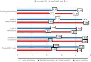 Procedural results of the first and last anastomoses of residents and specialists.