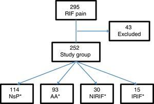 Patient distribution diagram. AA: acute appendicitis; IRIF: RIF pain with inflammation; NIRIF: RIF pain with no inflammation; NsP: nonspecific RIF pain.