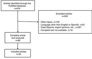 Flowchart: selection of articles.